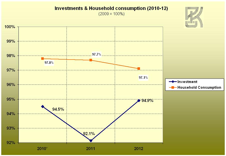 Decline in investment and consumption